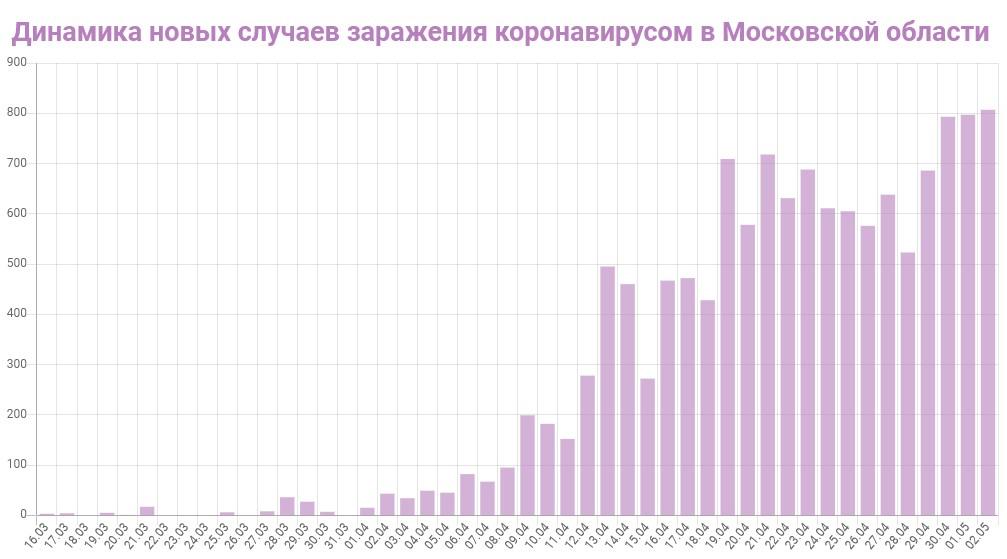 График динамики новых случаев заражения коронавирусом в Московской области на 3 мая 2020 года