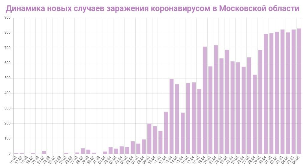 График динамики новых случаев заражения коронавирусом в Московской области на 7 мая 2020 года