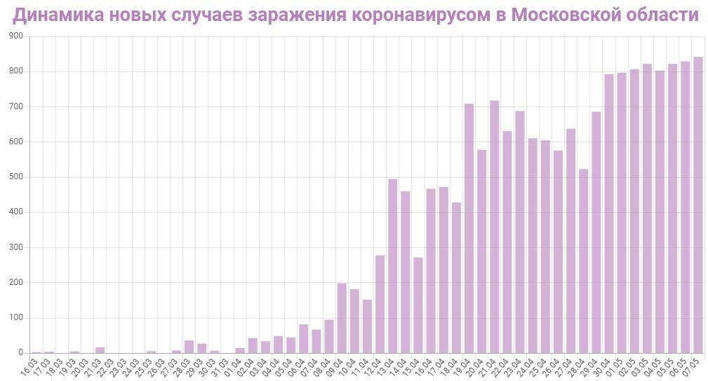 График динамики новых случаев заражения коронавирусом в Московской области на 8 мая 2020 года