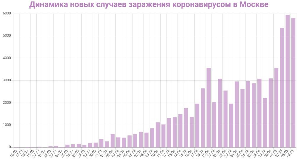 График динамики новых случаев заражения коронавирусом в Москве на 5 мая 2020 года