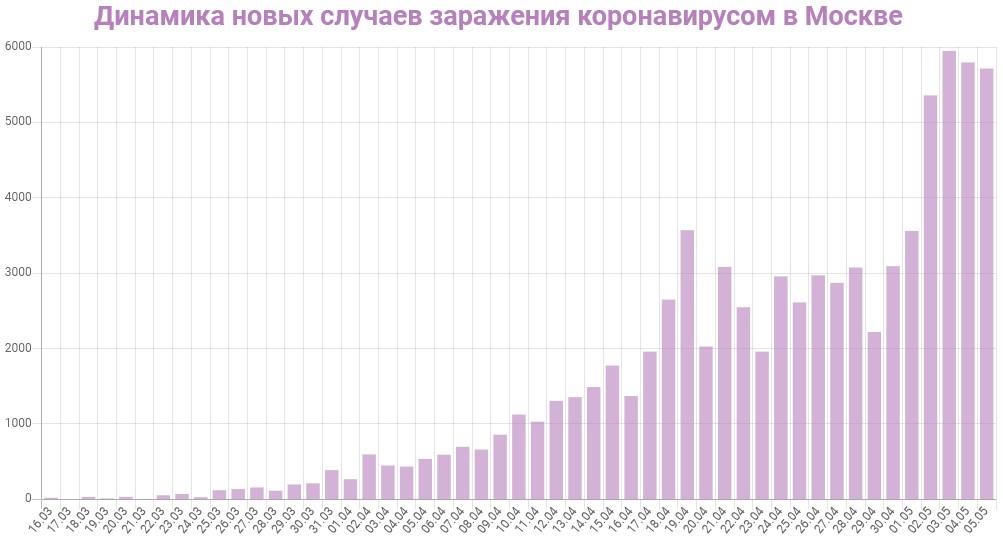 График динамики новых случаев заражения коронавирусом в Москве на 6 мая 2020 года