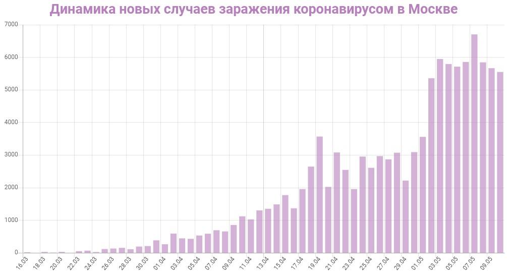 График динамики новых случаев заражения коронавирусом в Москве на 11 мая 2020 года