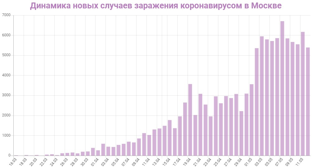 График динамики новых случаев заражения коронавирусом в Москве на 13 мая 2020 года