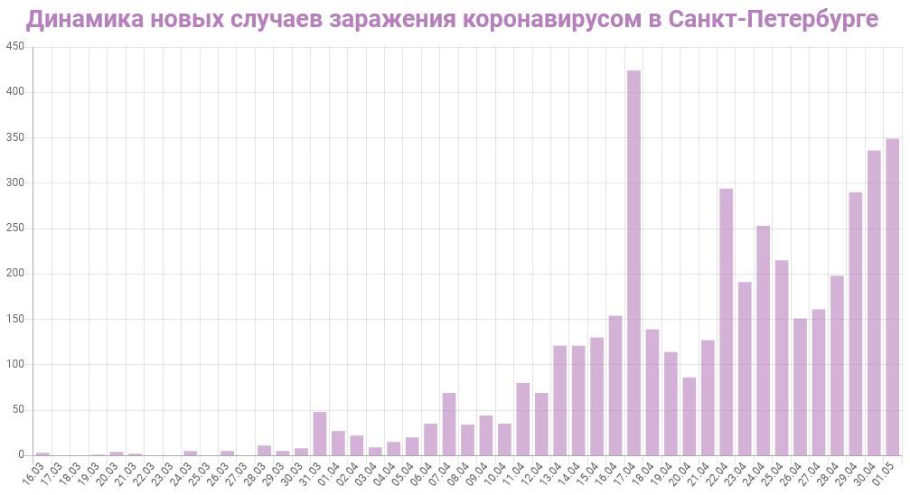 График динамики новых случаев заражения коронавирусом в Петербурге на 1 мая 2020 года