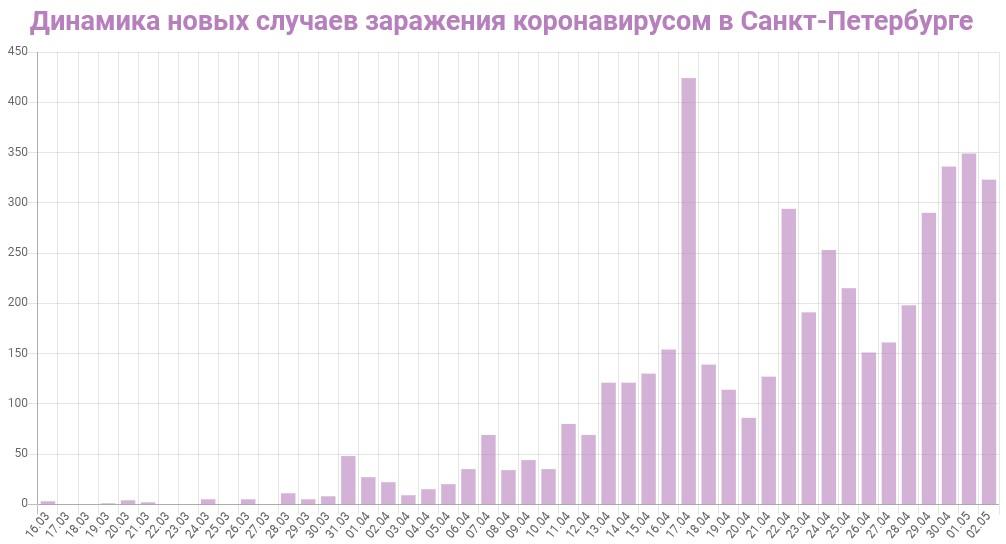 График динамики новых случаев заражения коронавирусом в Петербурге на 3 мая 2020 года
