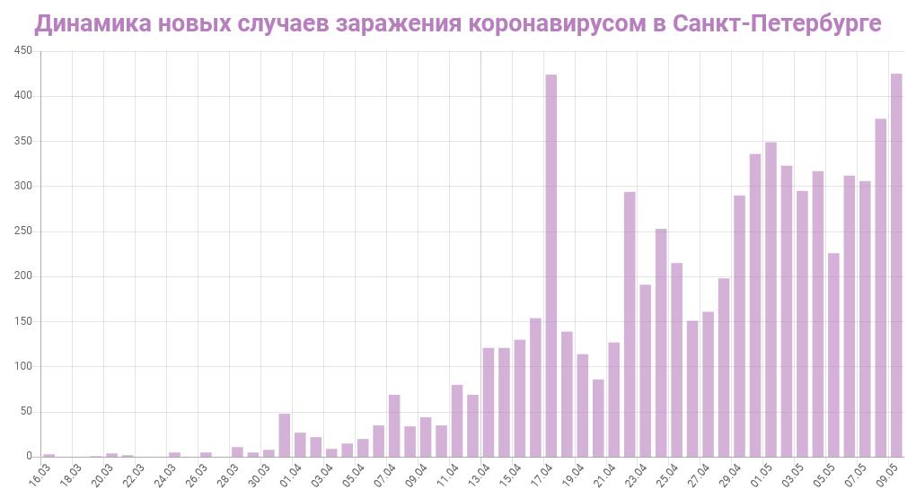 График динамики новых случаев заражения коронавирусом в Петербурге на 9 мая 2020 года