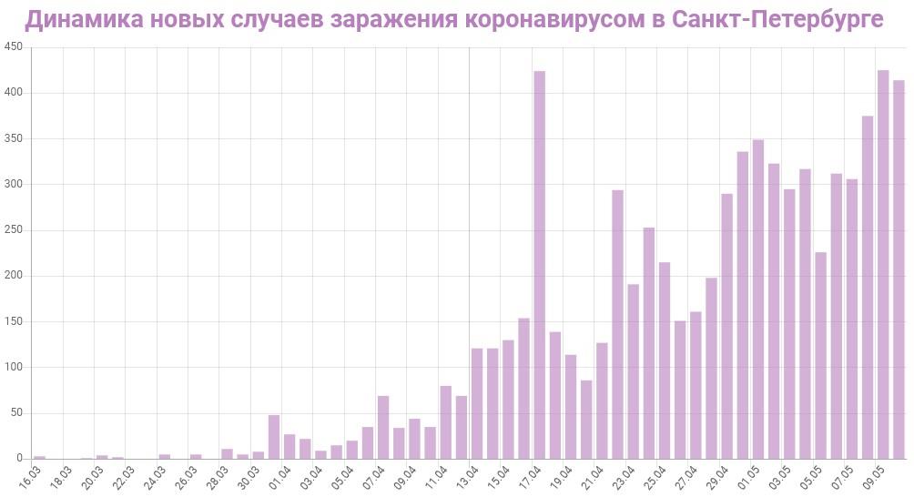 График динамики новых случаев заражения коронавирусом в Петербурге на 11 мая 2020 года
