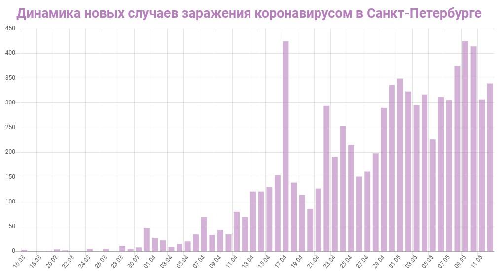 График динамики новых случаев заражения коронавирусом в Петербурге на 13 мая 2020 года