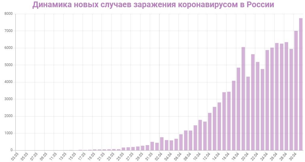 График динамики новых случаев заражения коронавирусом в России на 2 мая 2020 года