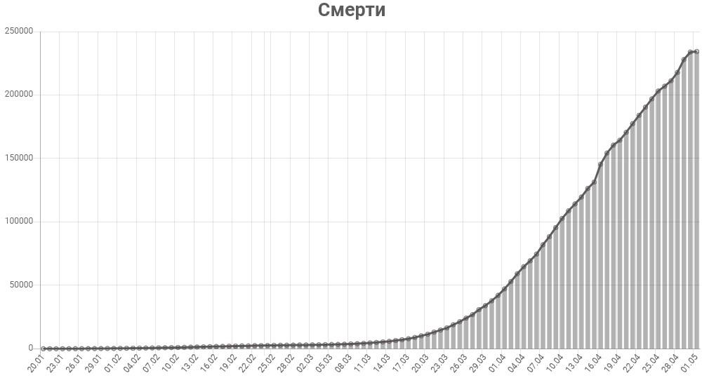 График смертей от коронавируса в мире на 1 мая 2020 года