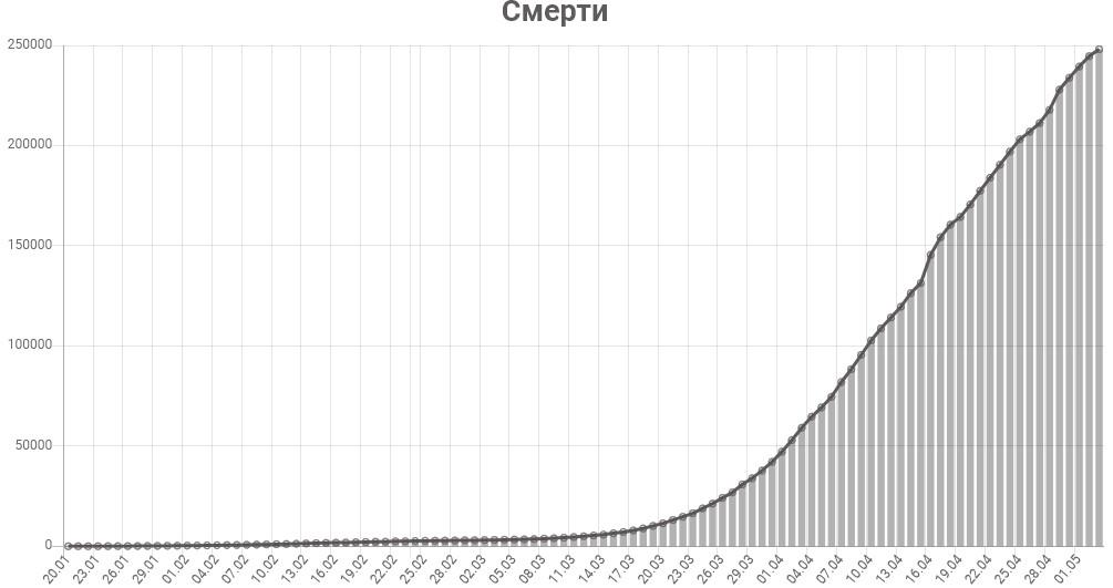 График смертей от коронавируса в мире на 4 мая 2020 года