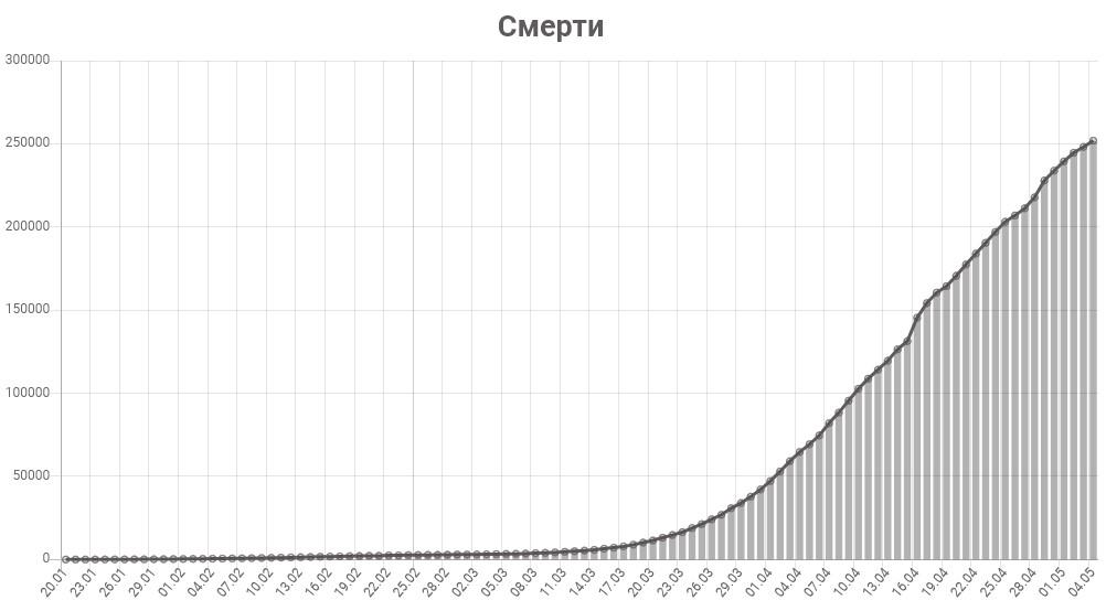 График смертей от коронавируса в мире на 5 мая 2020 года