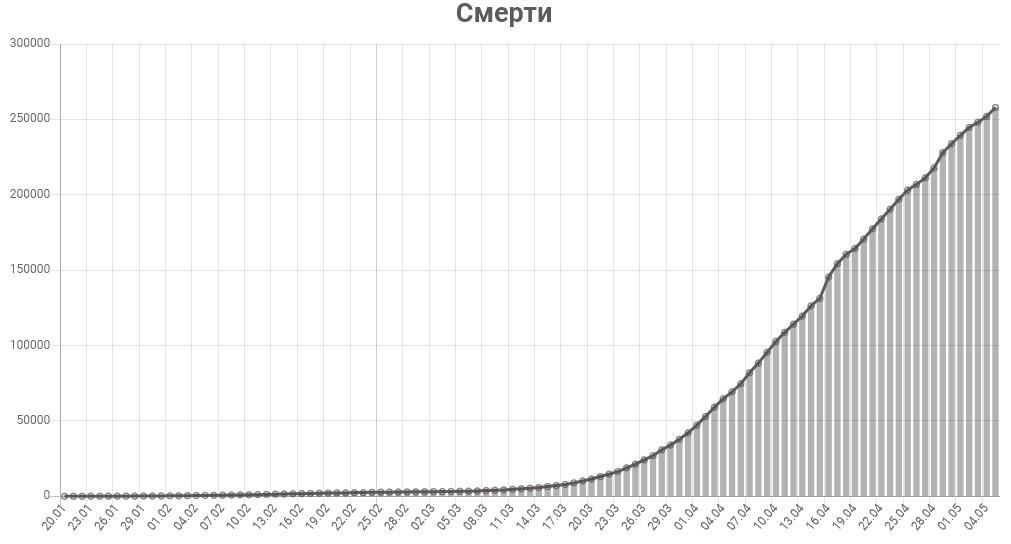 График смертей от коронавируса в мире на 6 мая 2020 года