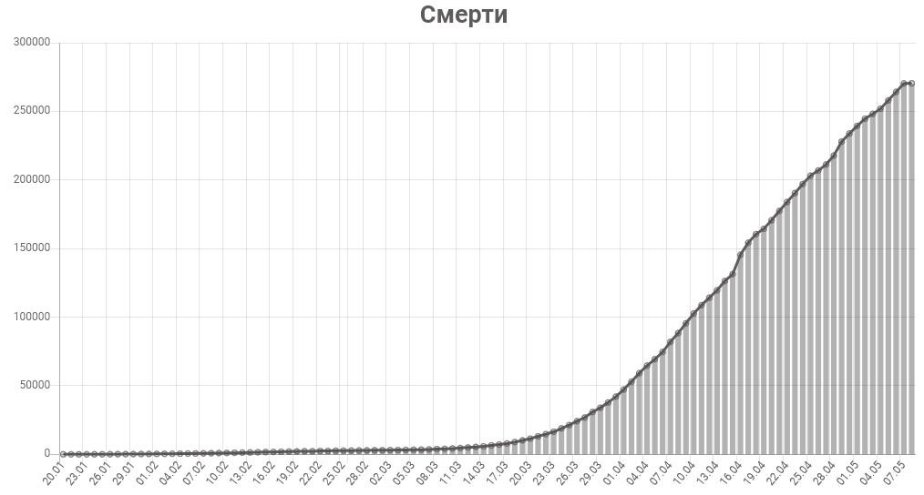 График смертей от коронавируса в мире на 8 мая 2020 года