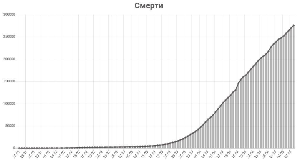 График смертей от коронавируса в мире на 9 мая 2020 года