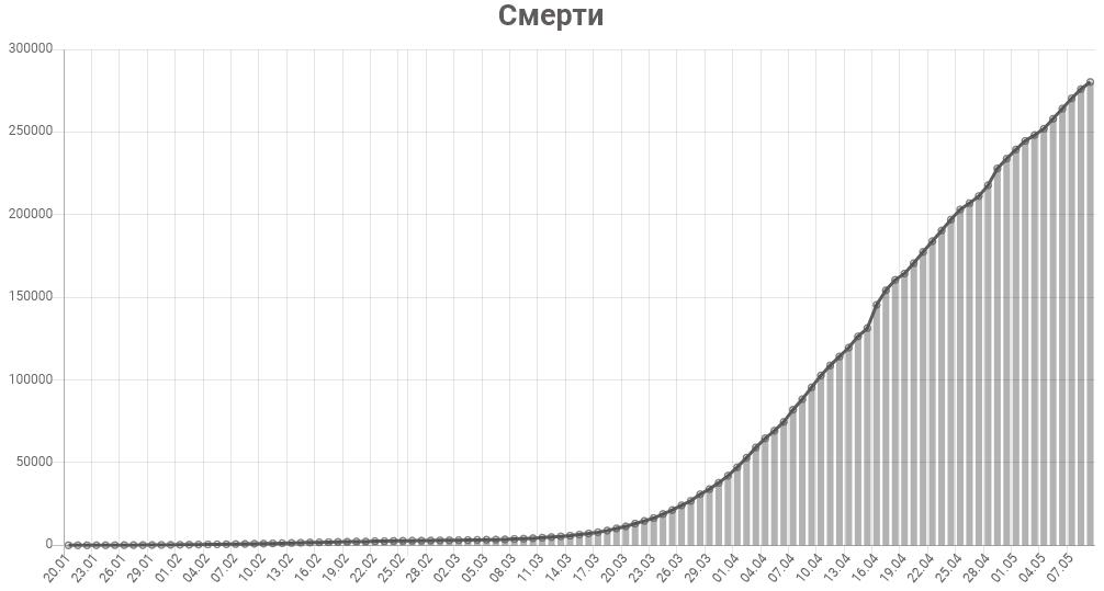 График смертей от коронавируса в мире на 10 мая 2020 года