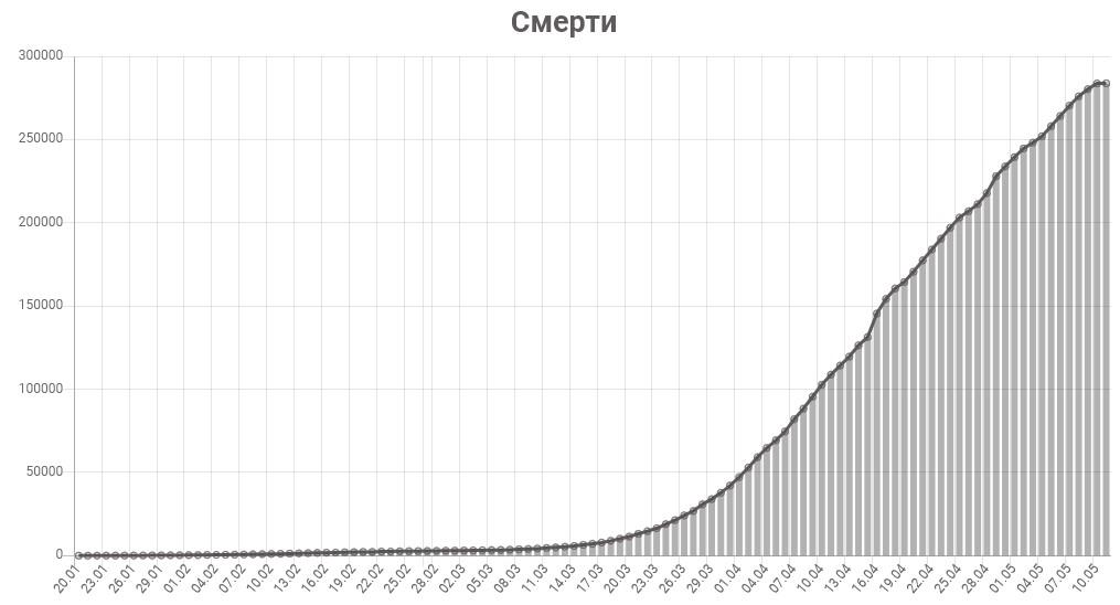 График смертей от коронавируса в мире на 11 мая 2020 года