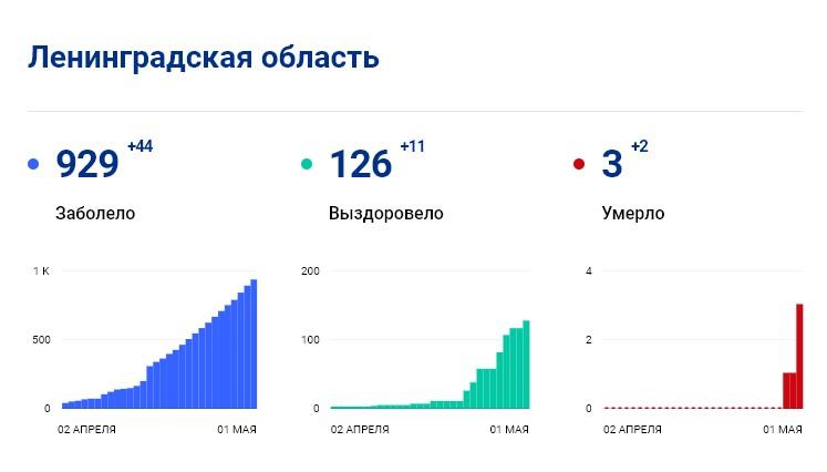 Статистика стопкоронавирус.рф в Ленобласти на 1 мая: сколько заболело, выздоровело, умерло с коронавирусом человек