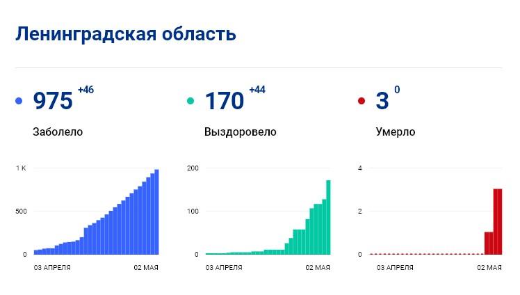 Статистика стопкоронавирус.рф в Ленобласти на 2 мая: сколько заболело, выздоровело, умерло с коронавирусом человек