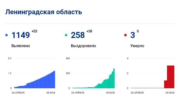 Статистика стопкоронавирус.рф в Ленобласти на 5 мая: сколько заболело, выздоровело, умерло с коронавирусом человек