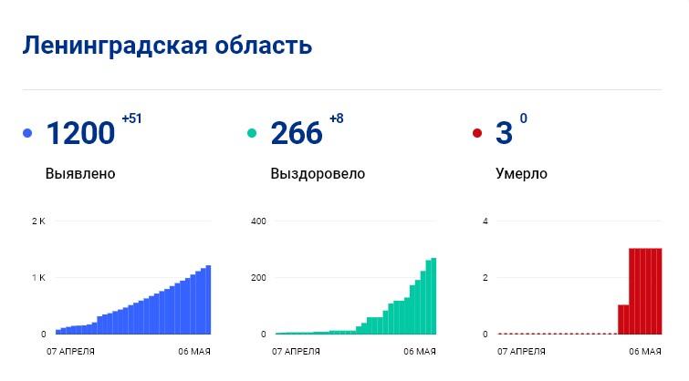 Статистика стопкоронавирус.рф в Ленобласти на6 мая: сколько заболело, выздоровело, умерло с коронавирусом человек