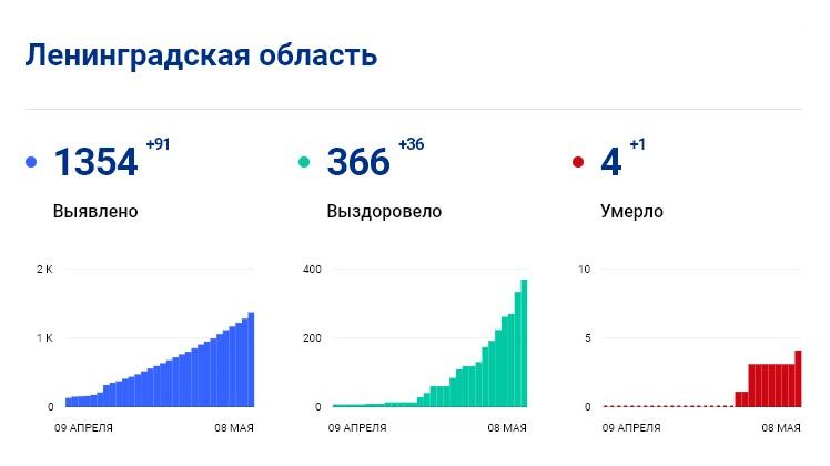 Статистика стопкоронавирус.рф в Ленобласти на 8 мая: сколько заболело, выздоровело, умерло с коронавирусом человек
