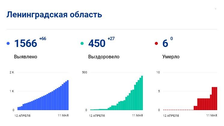 Статистика стопкоронавирус.рф в Ленобласти на 11 мая: сколько заболело, выздоровело, умерло с коронавирусом человек