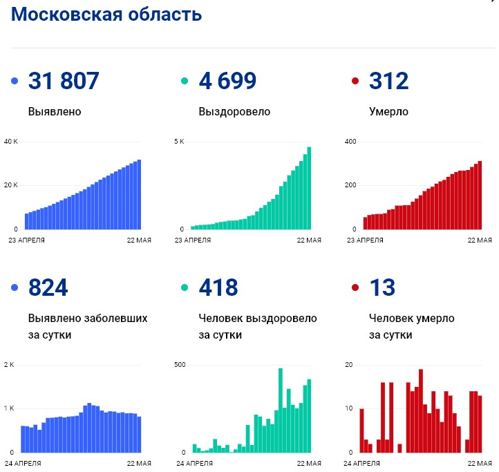 Графики статистики коронавируса по версии стопкоронавирус.рф за сутки и за все время в Подмосковье на 22 мая 2020 года