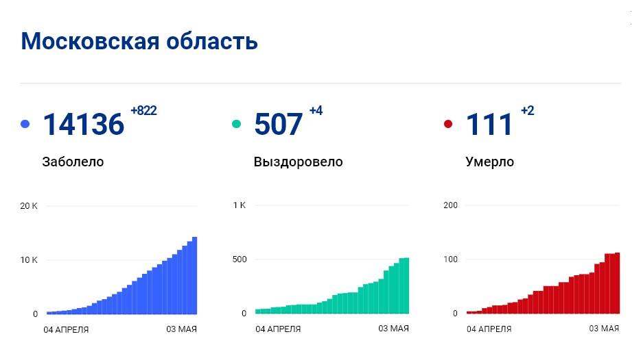 Статистика стопкоронавирус.рф в Подмосковье на 3 мая: сколько заболело, выздоровело, умерло с коронавирусом человек