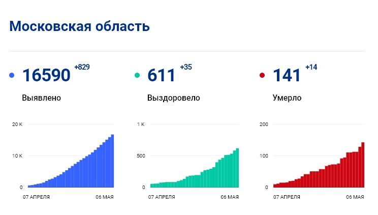 Статистика стопкоронавирус.рф в Подмосковье на 7 мая: сколько заболело, выздоровело, умерло с коронавирусом человек