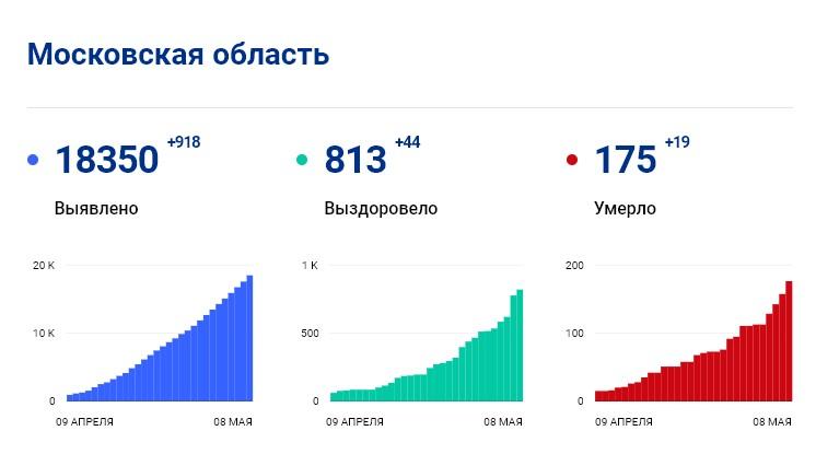 Статистика стопкоронавирус.рф в Подмосковье на 8 мая: сколько заболело, выздоровело, умерло с коронавирусом человек