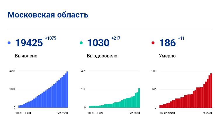 Статистика стопкоронавирус.рф в Подмосковье на 9 мая: сколько заболело, выздоровело, умерло с коронавирусом человек