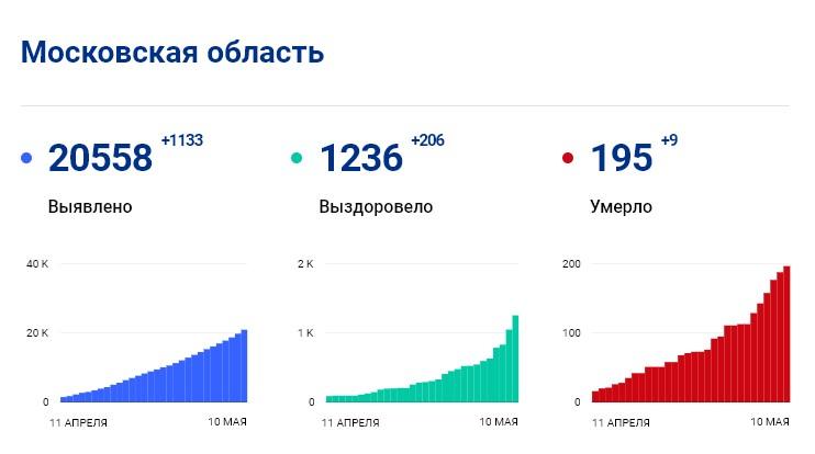Статистика стопкоронавирус.рф в Подмосковье на 10 мая: сколько заболело, выздоровело, умерло с коронавирусом человек