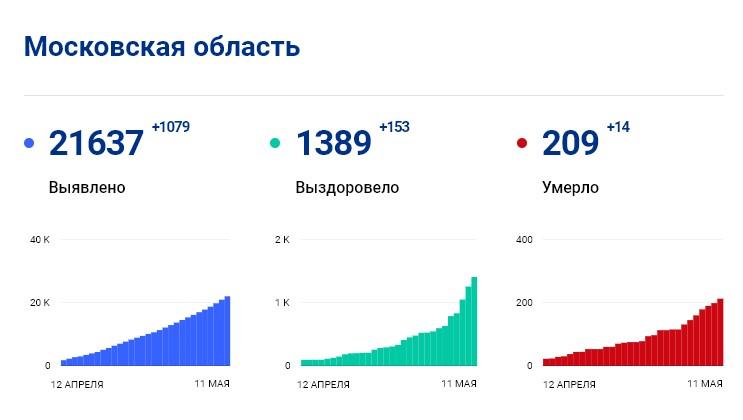 Статистика стопкоронавирус.рф в Подмосковье на 11 мая: сколько заболело, выздоровело, умерло с коронавирусом человек