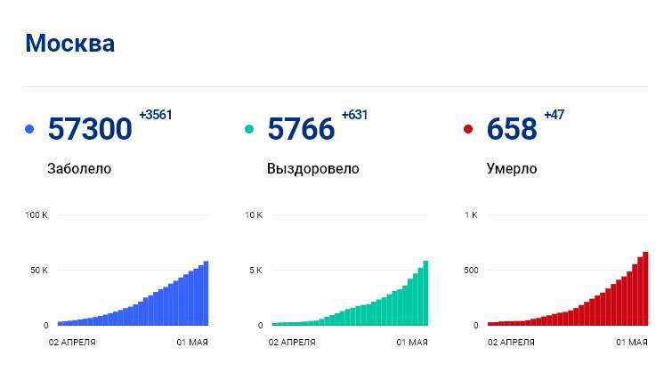 Статистика стопкоронавирус.рф в Москве на 1 мая: сколько заболело, выздоровело, умерло с коронавирусом человек