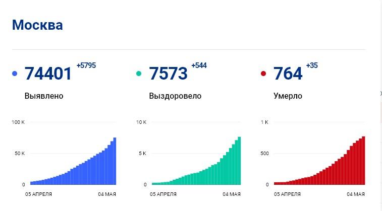 Статистика стопкоронавирус.рф в Москве на 4 мая: сколько заболело, выздоровело, умерло с коронавирусом человек
