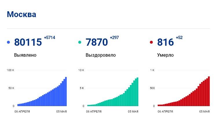 Статистика стопкоронавирус.рф в Москве на 5 мая: сколько заболело, выздоровело, умерло с коронавирусом человек