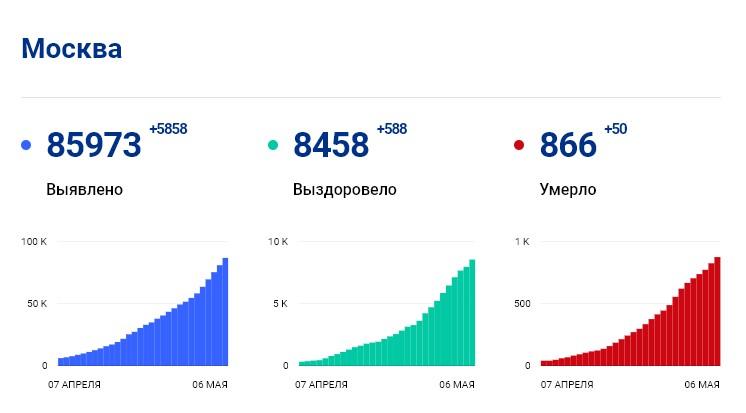 Статистика стопкоронавирус.рф в Москве на 6 мая: сколько заболело, выздоровело, умерло с коронавирусом человек