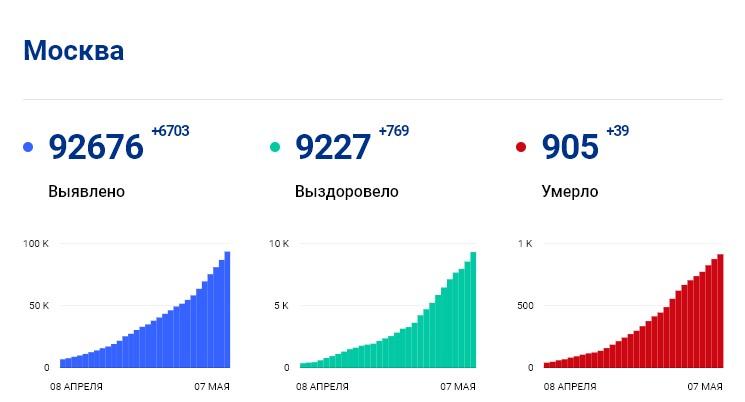 Статистика стопкоронавирус.рф в Москве на 7 мая: сколько заболело, выздоровело, умерло с коронавирусом человек