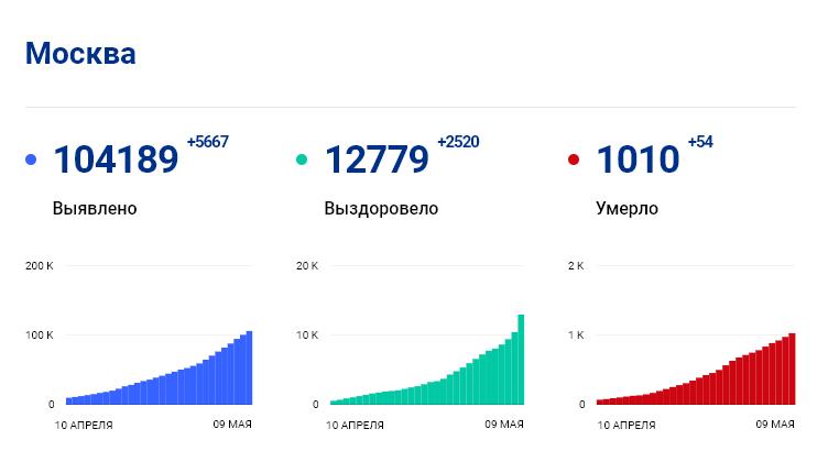 Статистика стопкоронавирус.рф в Москве на 9 мая: сколько заболело, выздоровело, умерло с коронавирусом человек