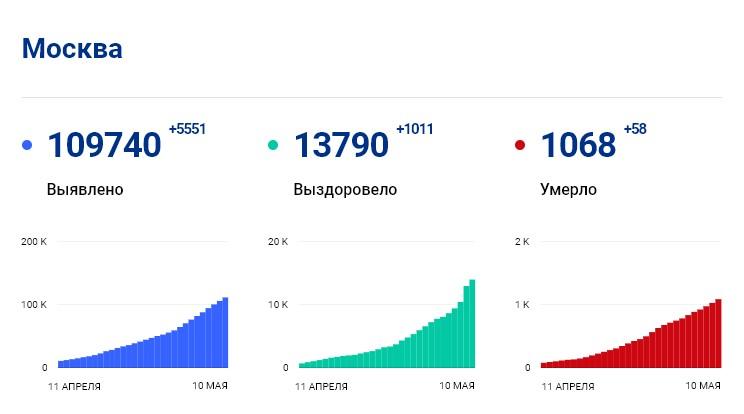 Статистика стопкоронавирус.рф в Москве на 10 мая: сколько заболело, выздоровело, умерло с коронавирусом человек
