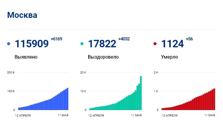 Статистика стопкоронавирус.рф в Москве на 11 мая: сколько заболело, выздоровело, умерло с коронавирусом человек