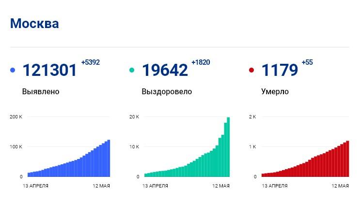 Статистика стопкоронавирус.рф в Москве на 12 мая: сколько заболело, выздоровело, умерло с коронавирусом человек
