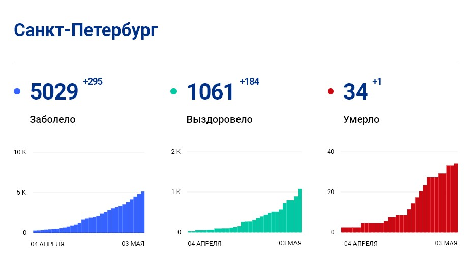 Статистика стопкоронавирус.рф в Петербурге на 3 мая: сколько заболело, выздоровело, умерло с коронавирусом человек