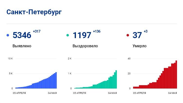 Статистика стопкоронавирус.рф в Петербурге на 4 мая: сколько заболело, выздоровело, умерло с коронавирусом человек