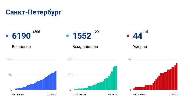 Статистика стопкоронавирус.рф в Петербурге на 7 мая: сколько заболело, выздоровело, умерло с коронавирусом человек
