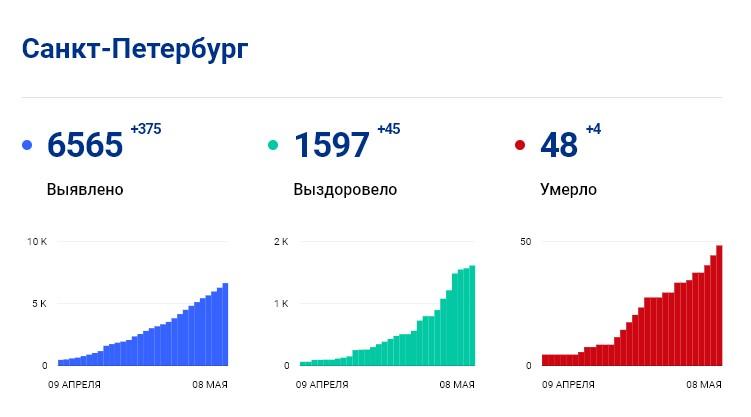 Статистика стопкоронавирус.рф в Петербурге на 8 мая: сколько заболело, выздоровело, умерло с коронавирусом человек