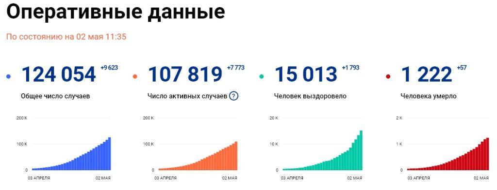 Статистика стопкоронавирус рф на 2 мая
