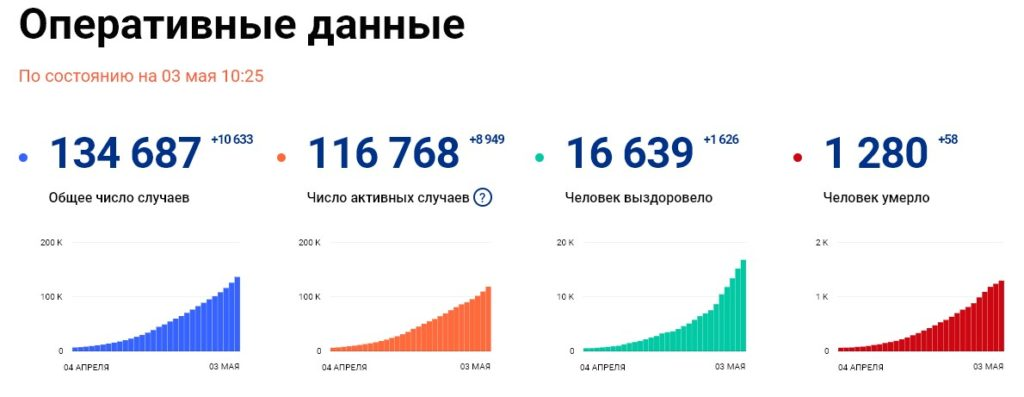 Статистика стопкоронавирус рф на 3 мая