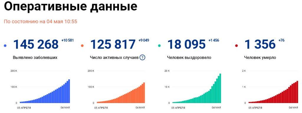 Статистика стопкоронавирус рф на 4 мая